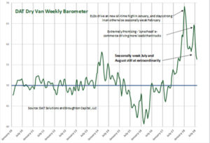 DAT Freight Barometers: Expect contract rates to rise