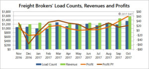 Freight Brokers Earn $62 Per Load in October, a 2-Year High
