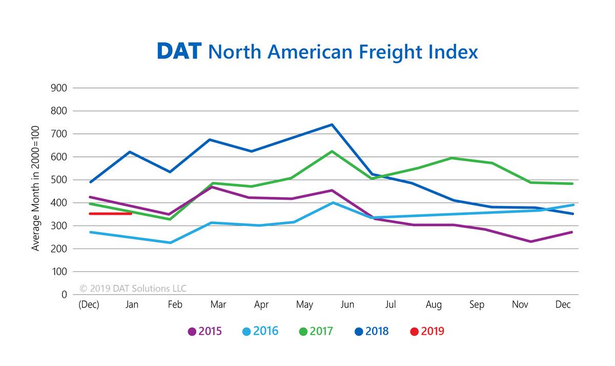 DAT Spot Market Freight Index - January 2019