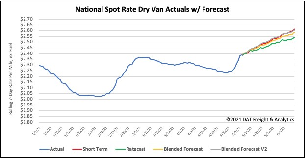 National spot rate dry van actuals with forecast