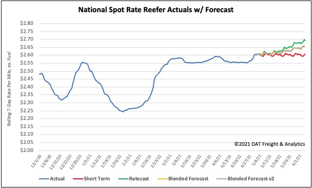 National Spot Rate Reefer Actuals with Forecast